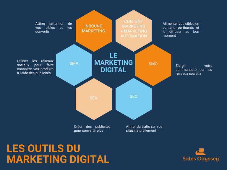 Les outils du marketing digital en 2020
