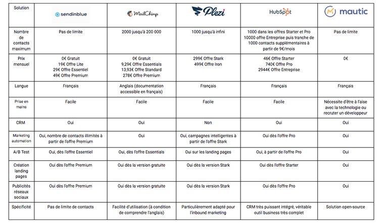 Tableau comparatif des meilleures solutions marketing automation pour PME