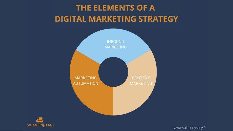 elements-digital-marketing-strategy (EN).jpg