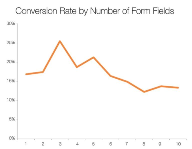 Nombre de champs de formulaire optimal pour landing page