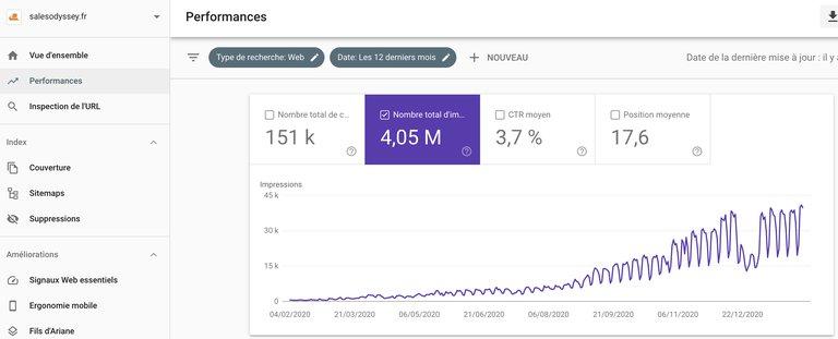 Search console pour suivre l'efficacité de votre stratégie de contenu