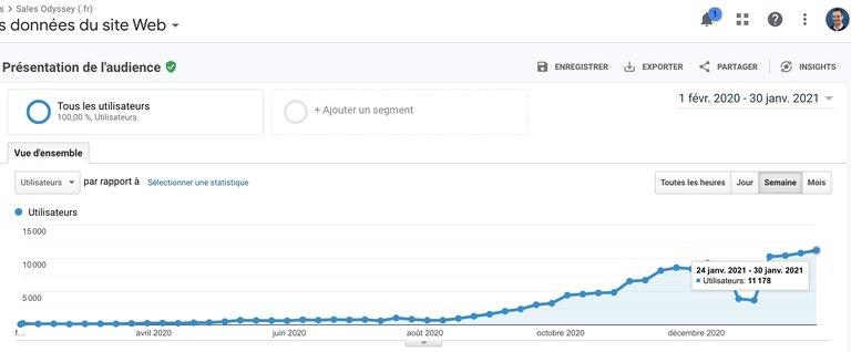Google analytics pour suivre votre stratégie de contenu