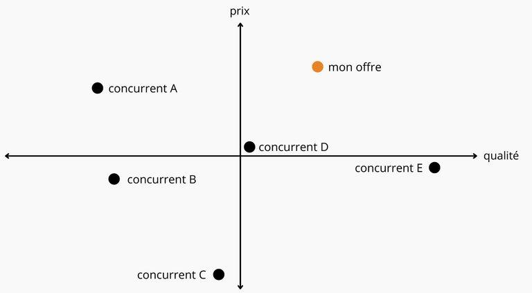 Carte de positionnement pour visualiser votre position concurrentielle