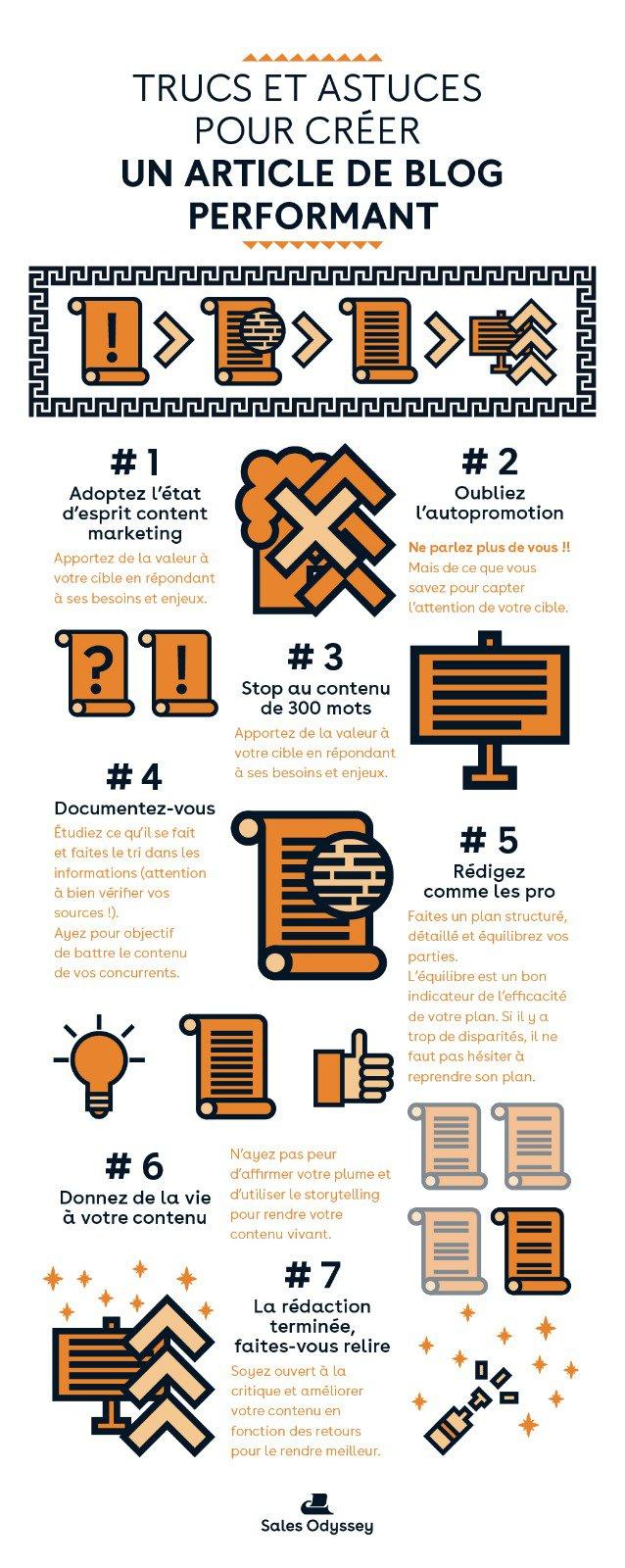 Exemple D'infographie Sur La Rédaction D'un Article De Blog
