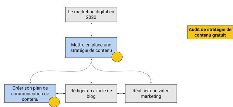 Exemple maillage interne stratégie de contenu