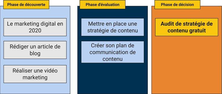 Exemple stratégie de contenu