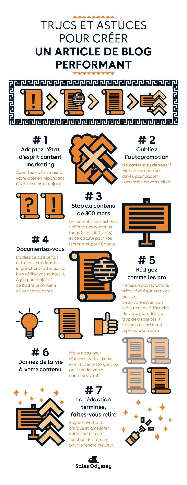 Infographie écrire un article de blog