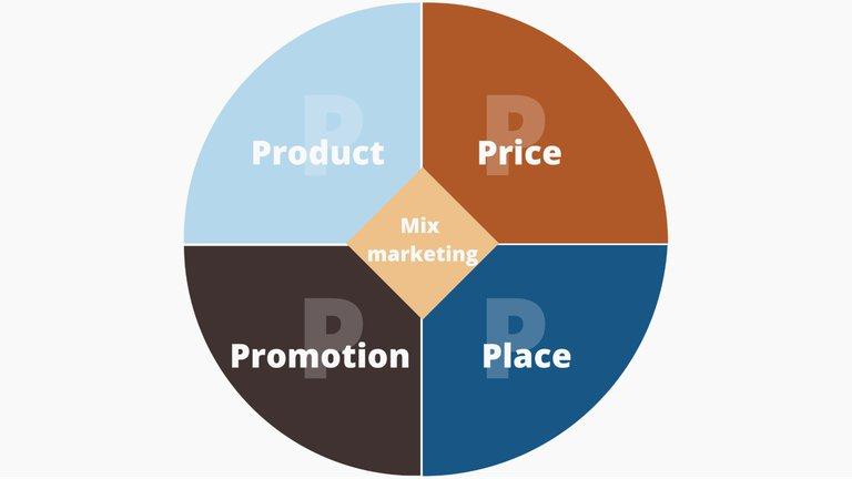 Le mix marketing et ses 4P