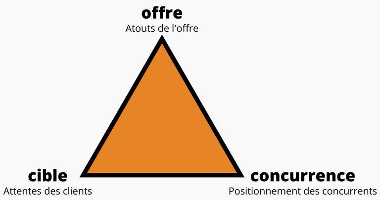 Le triangle d'or du positionnement en marketing