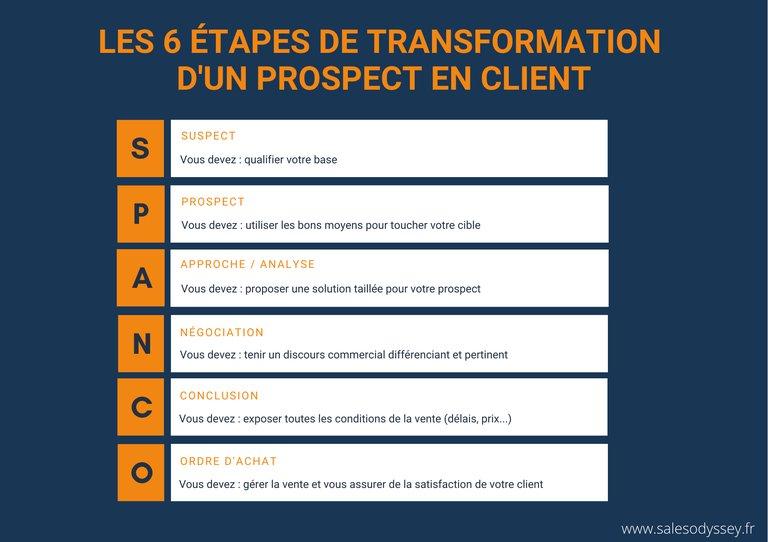 Les 6 étapes de transformation d'un prospect en client.
