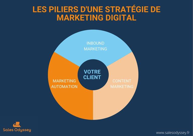 Les piliers d'une stratégie de marketing digital