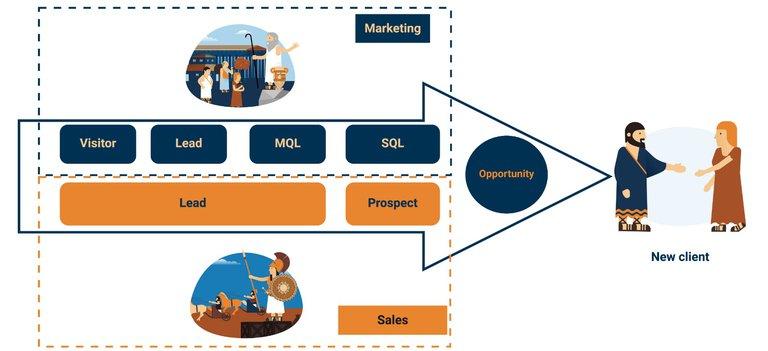MQL-SQL- definition