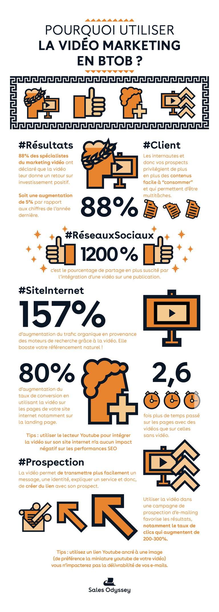 Pourquoi Utiliser La Vidéo Marketing En Btob