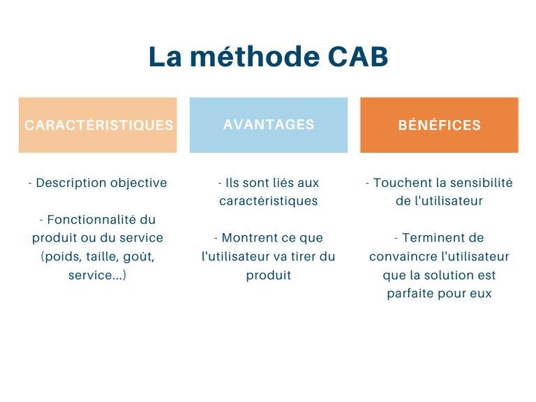 Résumé de la méthode CAB