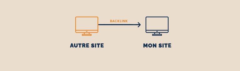 Schéma backlink