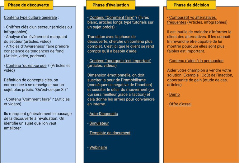 Type de contenu par phase du parcours client