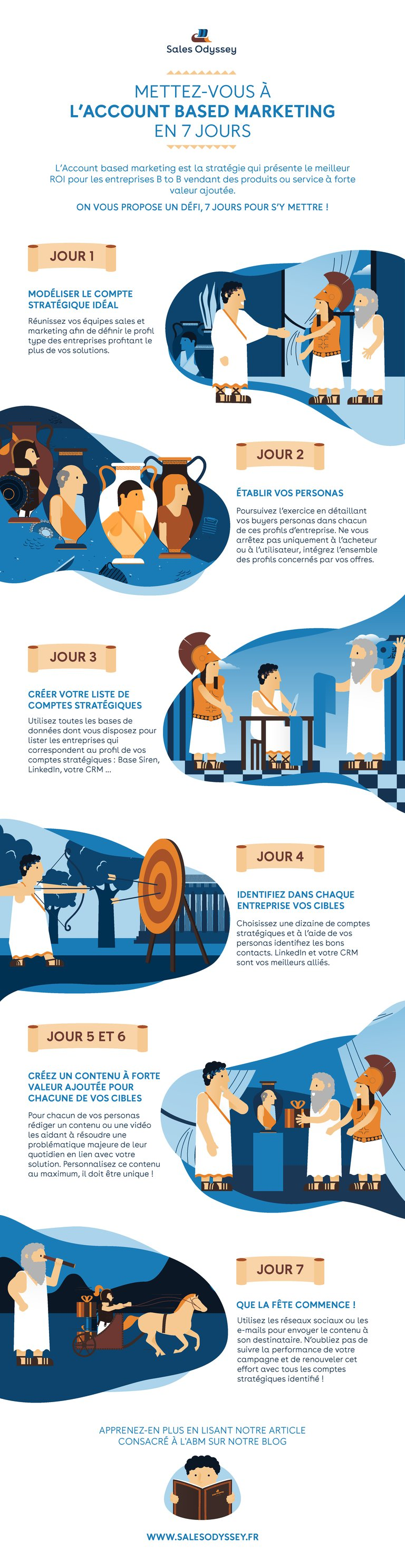 Infographie mettre en place l'Account based marketing