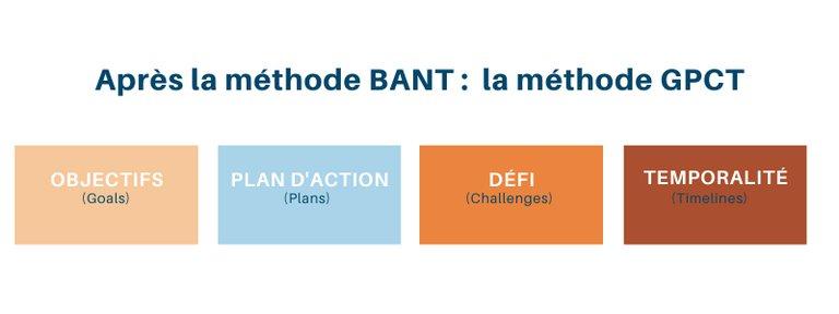 la-methode-GPCT