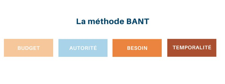 methode-BANT